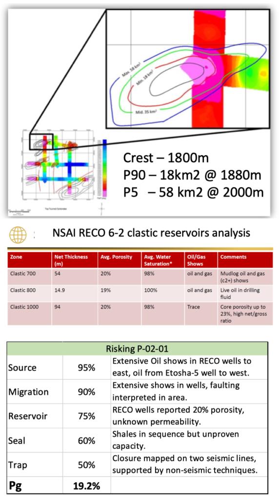MEL Monitor - all 3 - Resource Estimates