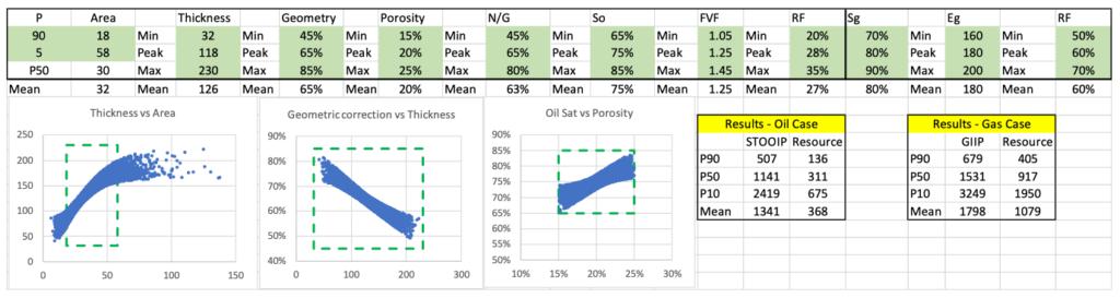 Monte-Carlo simulation MEL Monitor resource estimate